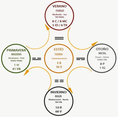Teora de los cinco elementos